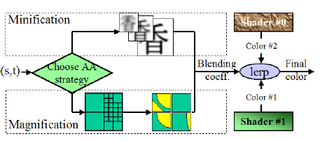 Vector Texture Maps (in ray's papers), Tech report, 2005